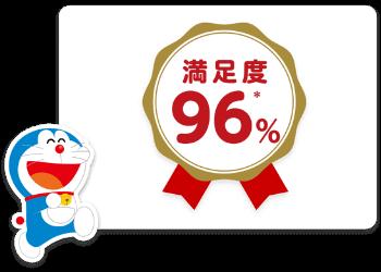 96%の満足度を使ったママパパが感じています